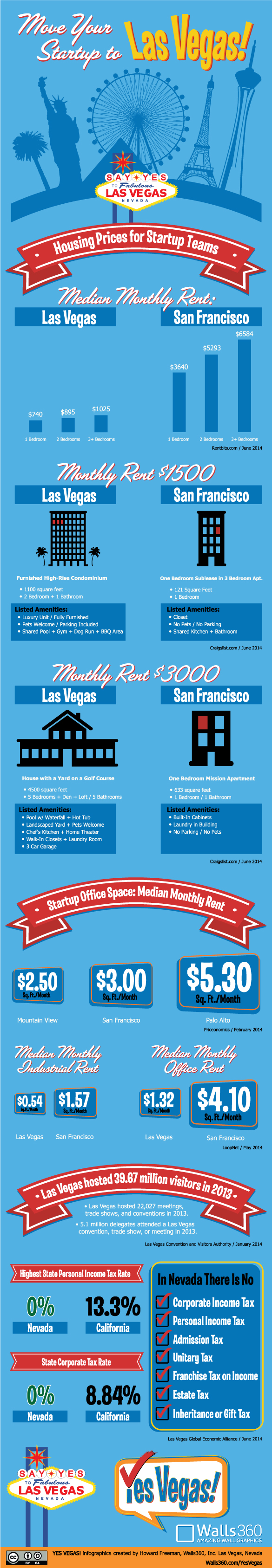 Thinking About Moving Your Startup to Las Vegas?  YES VEGAS! Infographic #2 from Walls360